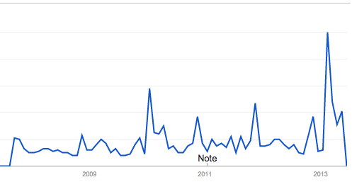 "U.S. search interest in ""China cyber"" over time, according to Google Trends."