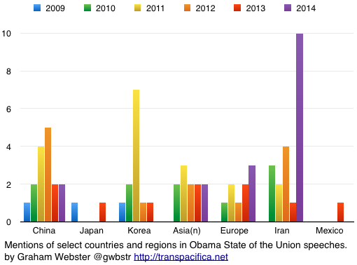 Country mentions in 2009-14 SOTUs